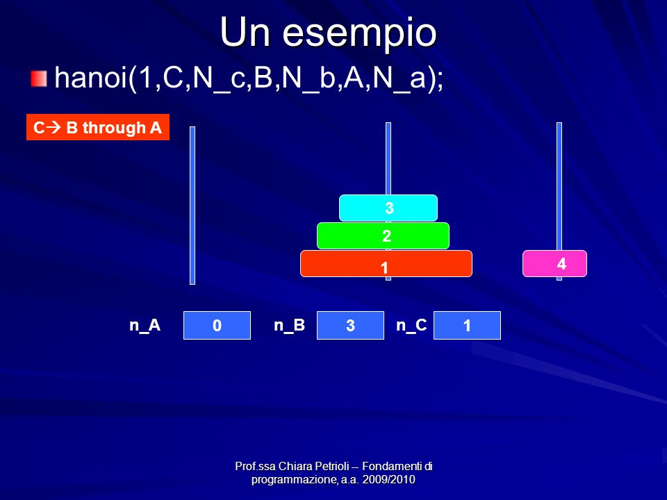 Prof.ssa Chiara Petrioli -- Fondamenti di programmazione, a.a. 2009/2010 Un esempio 4 3 2 1 031 n_An_Bn_C C B through A hanoi(1,C,N_c,B,N_b,A,N_a);