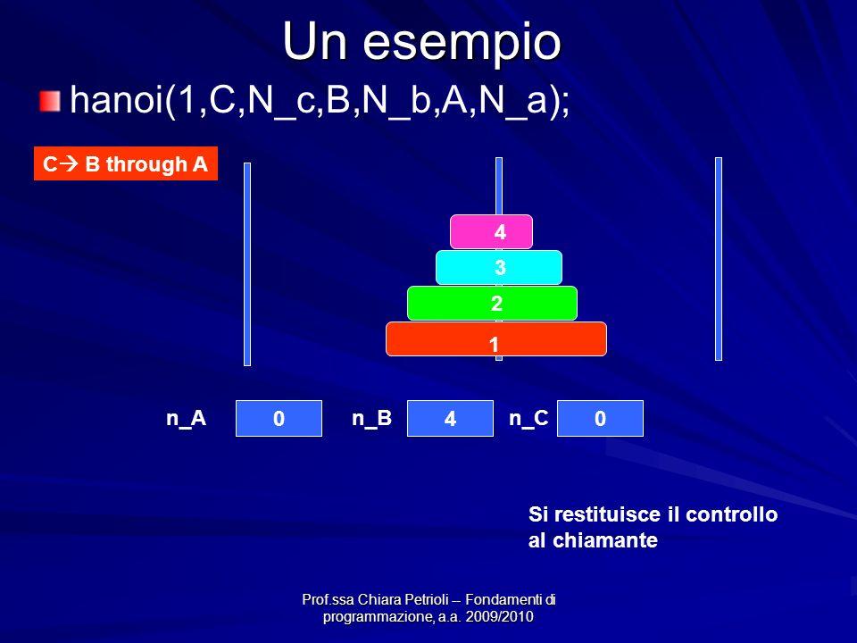 Prof.ssa Chiara Petrioli -- Fondamenti di programmazione, a.a. 2009/2010 Un esempio 4 3 2 1 040 n_An_Bn_C C B through A hanoi(1,C,N_c,B,N_b,A,N_a); Si