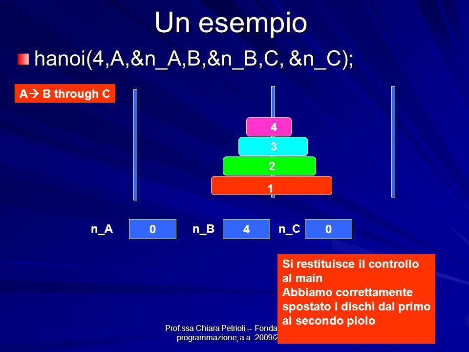 Prof.ssa Chiara Petrioli -- Fondamenti di programmazione, a.a. 2009/2010 Un esempio 4 3 2 1 040 n_An_Bn_C Si restituisce il controllo al main Abbiamo