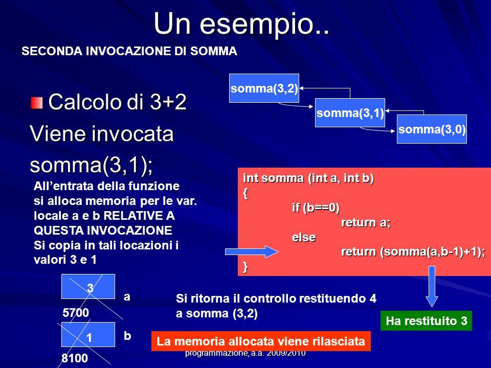 Prof.ssa Chiara Petrioli -- Fondamenti di programmazione, a.a. 2009/2010 Un esempio.. Calcolo di 3+2 Viene invocata somma(3,1); int somma (int a, int