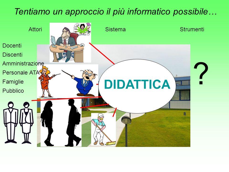Tentiamo un approccio il più informatico possibile… SistemaAttoriStrumenti Docenti Discenti Famiglie Pubblico Amministrazione Personale ATA DIDATTICA