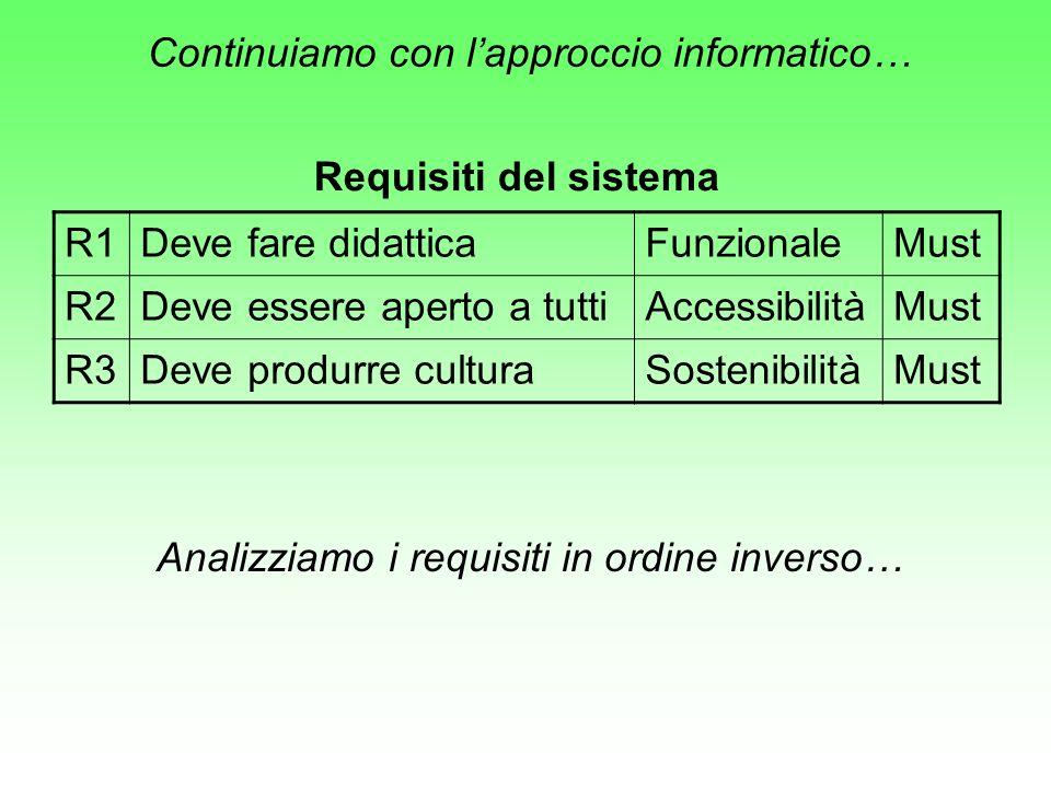 Continuiamo con lapproccio informatico… R1Deve fare didatticaFunzionaleMust R2Deve essere aperto a tuttiAccessibilitàMust R3Deve produrre culturaSostenibilitàMust Requisiti del sistema Analizziamo i requisiti in ordine inverso…