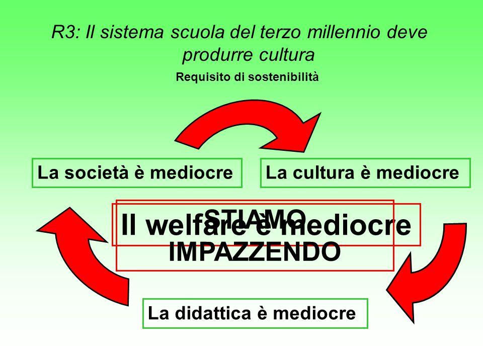 R3: Il sistema scuola del terzo millennio deve produrre cultura Requisito di sostenibilità La società è mediocreLa cultura è mediocre La didattica è mediocre Il welfare è mediocre STIAMO IMPAZZENDO
