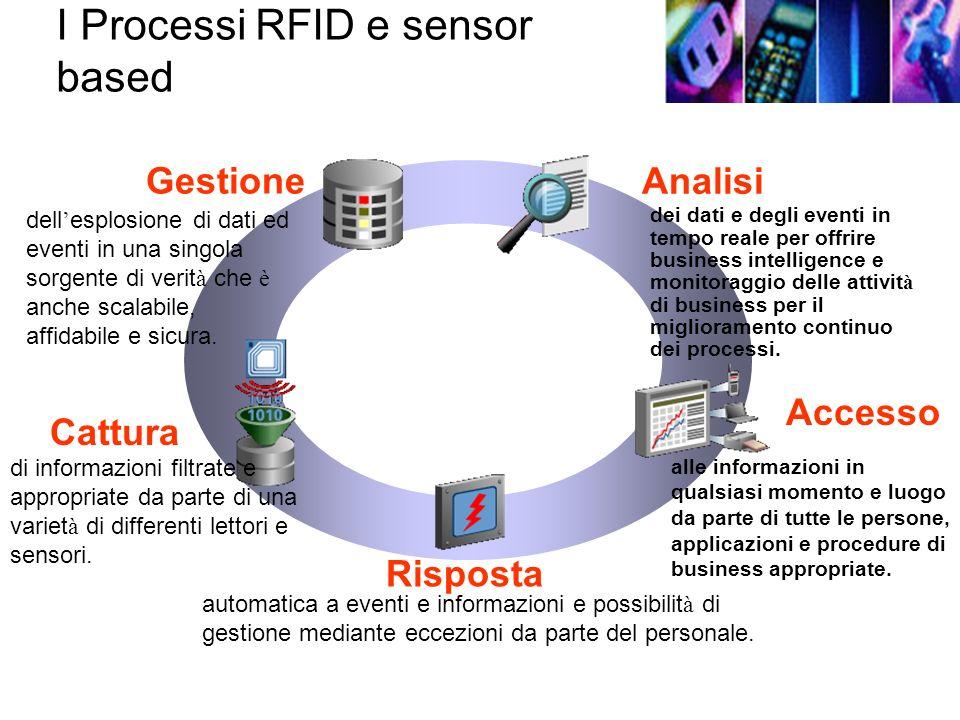 I Processi RFID e sensor based Analisi Cattura Risposta Gestione Accesso di informazioni filtrate e appropriate da parte di una variet à di differenti lettori e sensori.