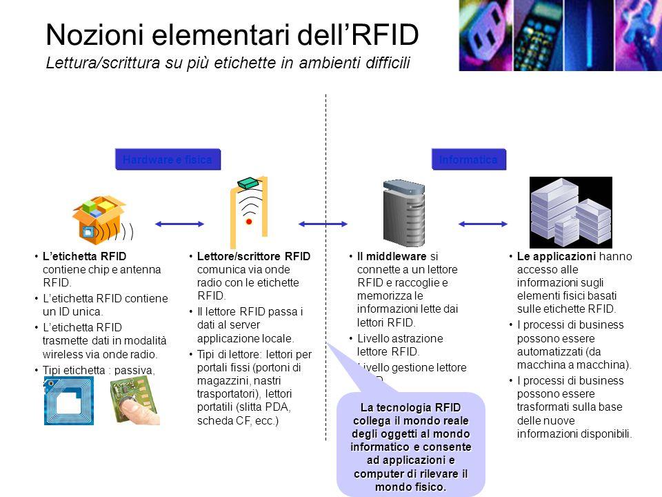Nozioni elementari dellRFID Lettura/scrittura su più etichette in ambienti difficili Letichetta RFID contiene chip e antenna RFID.