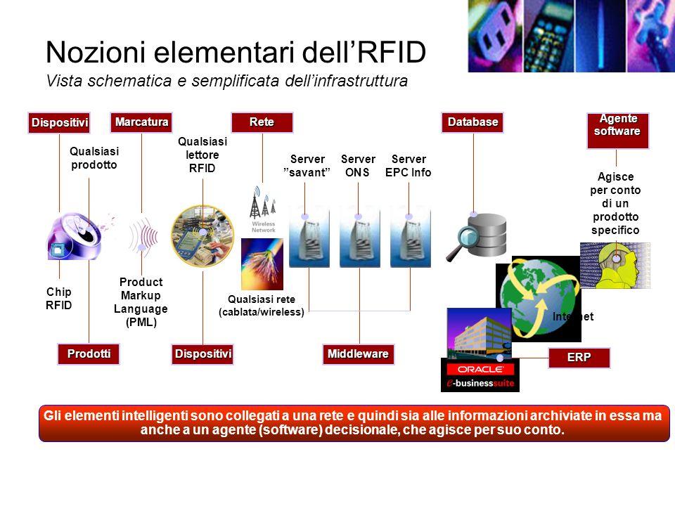 Nozioni elementari dellRFID Vista schematica e semplificata dellinfrastruttura Gli elementi intelligenti sono collegati a una rete e quindi sia alle informazioni archiviate in essa ma anche a un agente (software) decisionale, che agisce per suo conto.