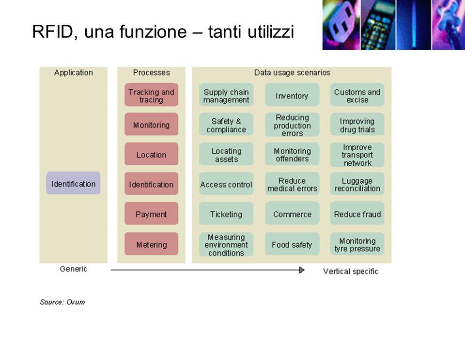 RFID, una funzione – tanti utilizzi