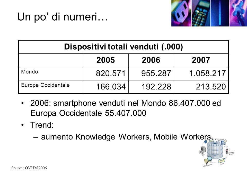 Un po di numeri… 2006: smartphone venduti nel Mondo 86.407.000 ed Europa Occidentale 55.407.000 Trend: –aumento Knowledge Workers, Mobile Workers… Dispositivi totali venduti (.000) 200520062007 Mondo 820.571955.2871.058.217 Europa Occidentale 166.034192.228213.520 Source: OVUM 2006