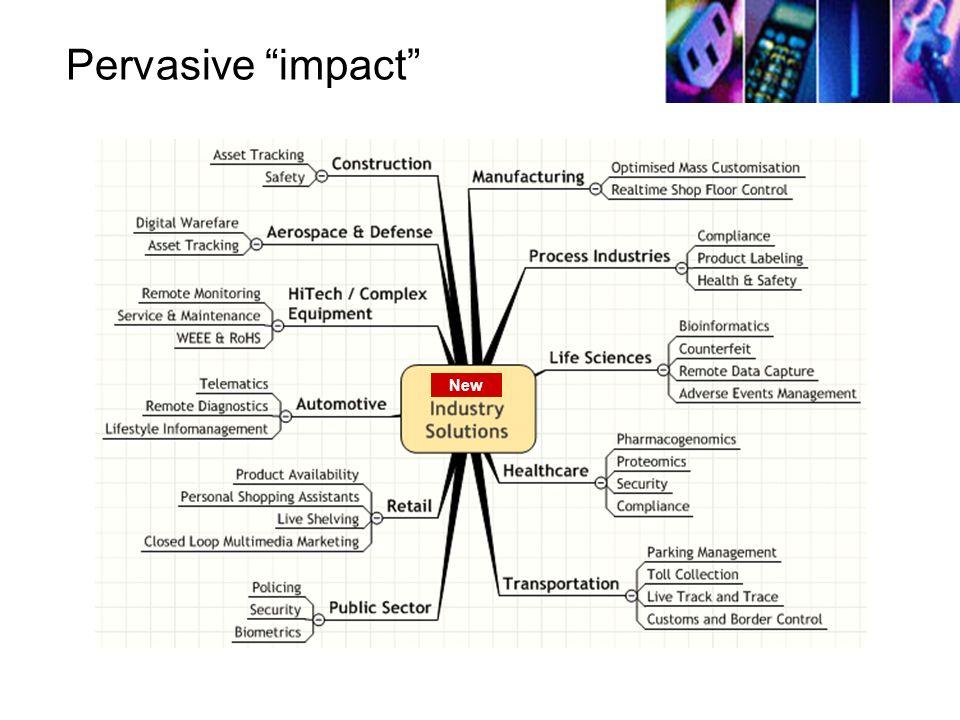 Pervasive impact New