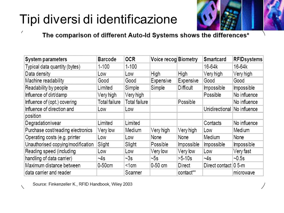 Tipi diversi di identificazione