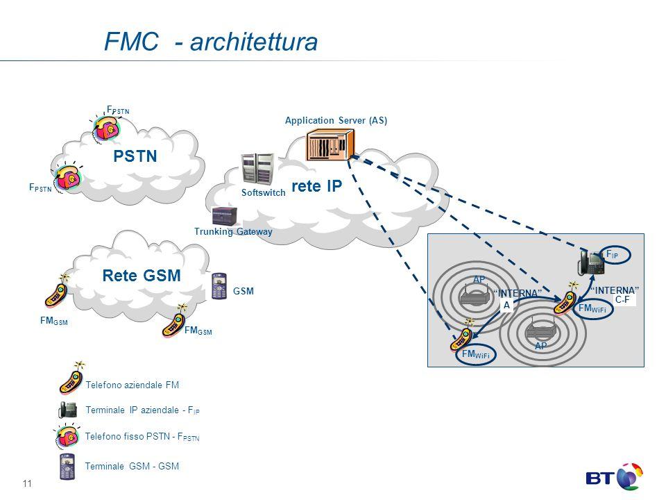 11 AP FM WiFi F IP FM WiFi INTERNA A C-F INTERNA rete IP Application Server (AS) Telefono aziendale FM Telefono fisso PSTN - F PSTN Terminale IP aziendale - F IP Terminale GSM - GSM Softswitch Trunking Gateway GSM PSTN Rete GSM FM GSM F PSTN FMC - architettura