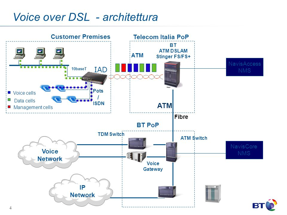 4 Customer Premises Telecom Italia PoP BT PoP ATM Switch 10baseT Pots / ISDN IAD ATM Voice cells Data cells Management cells Voice Network IP Network