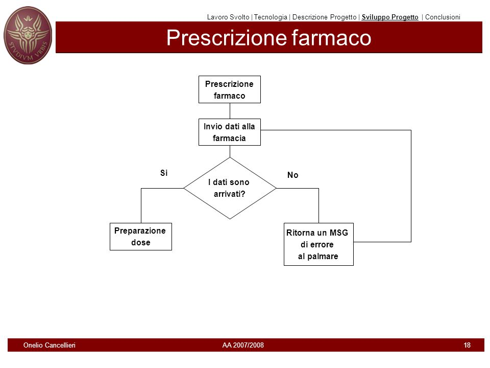 Prescrizione farmaco Lavoro Svolto | Tecnologia | Descrizione Progetto | Sviluppo Progetto | Conclusioni Prescrizione farmaco Invio dati alla farmacia