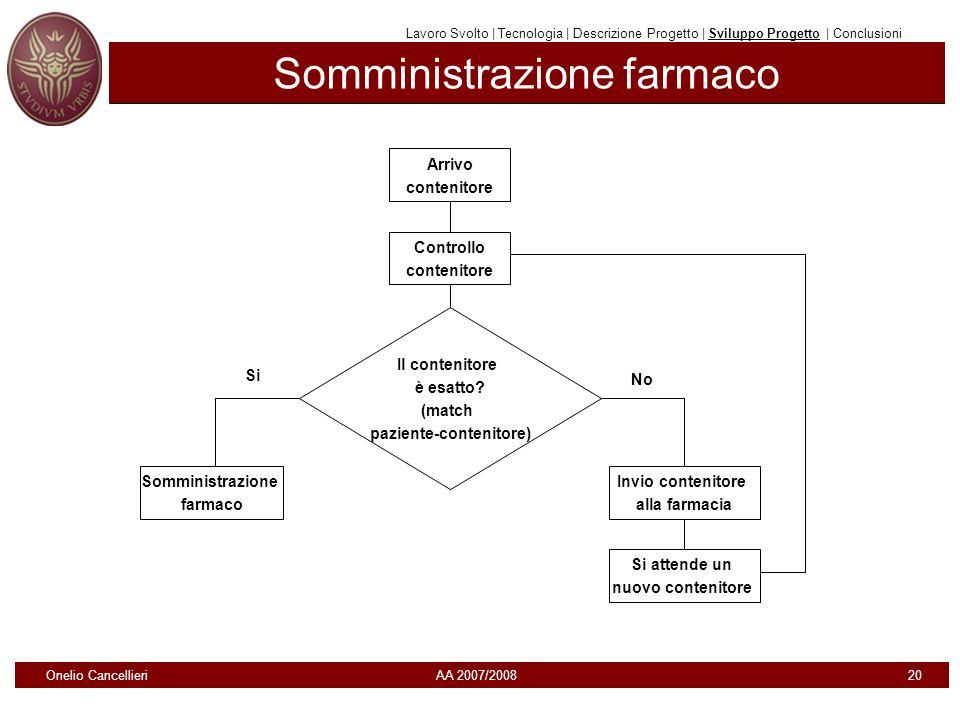 Somministrazione farmaco Lavoro Svolto | Tecnologia | Descrizione Progetto | Sviluppo Progetto | Conclusioni Arrivo contenitore Controllo contenitore