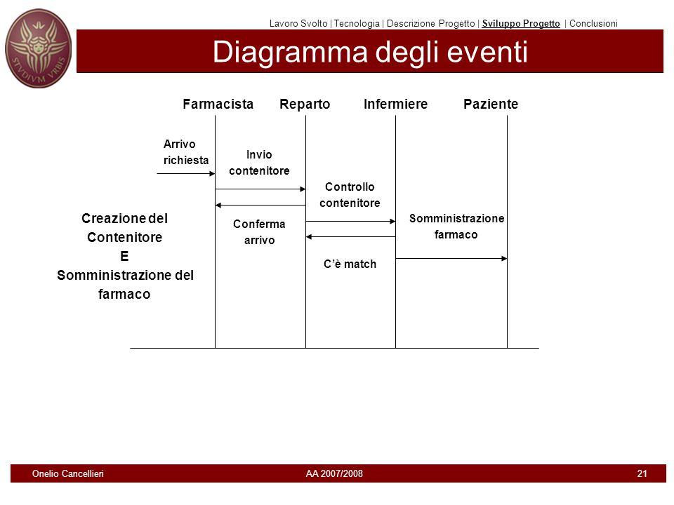 Diagramma degli eventi Lavoro Svolto | Tecnologia | Descrizione Progetto | Sviluppo Progetto | Conclusioni Creazione del Contenitore E Somministrazion