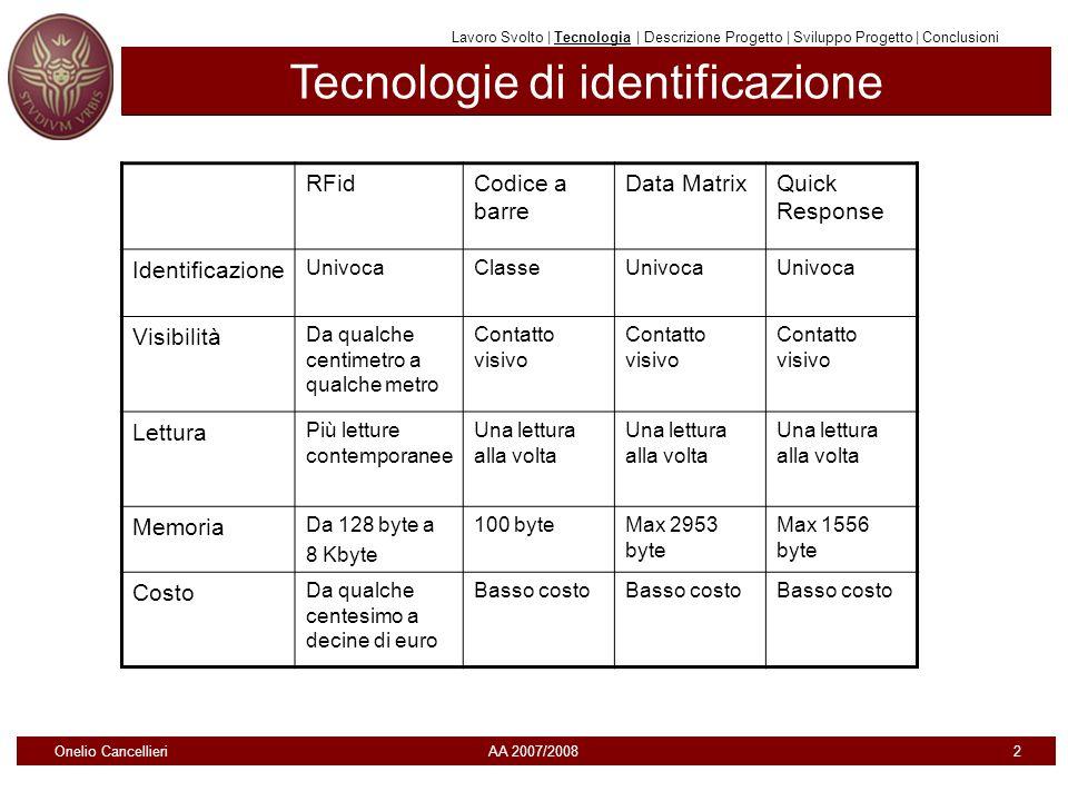 Tecnologie di identificazione Lavoro Svolto | Tecnologia | Descrizione Progetto | Sviluppo Progetto | Conclusioni RFidCodice a barre Data MatrixQuick