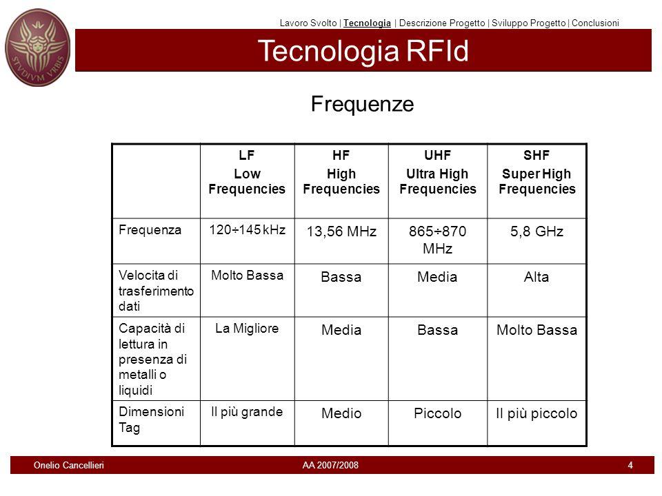 Tecnologia RFId Lavoro Svolto | Tecnologia | Descrizione Progetto | Sviluppo Progetto | Conclusioni Frequenze LF Low Frequencies HF High Frequencies U