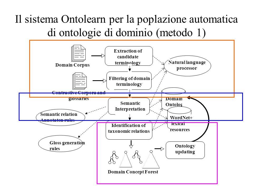 Il sistema Ontolearn per la poplazione automatica di ontologie di dominio (metodo 1) Domain Ontology Extraction of candidate terminology Semantic Inte