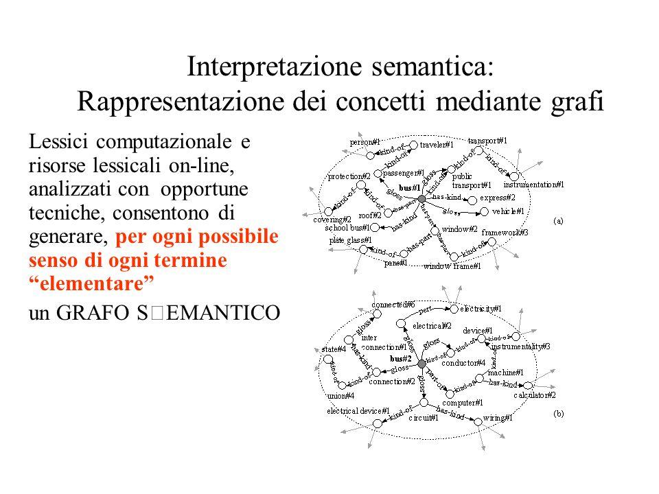 Interpretazione semantica: Rappresentazione dei concetti mediante grafi Lessici computazionale e risorse lessicali on-line, analizzati con opportune t