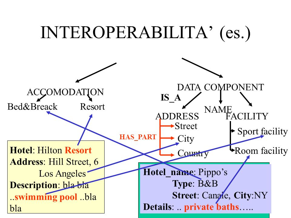 INTEROPERABILITA (es.) ACCOMODATION DATA COMPONENT ADDRESSFACILITY Street City Country Bed&BreackResort Sport facility Room facility IS_A HAS_PART Hotel: Hilton Resort Address: Hill Street, 6 Los Angeles Description: bla bla..swimming pool..bla bla Hotel_name: Pippos Type: B&B Street: Canale, City:NY Details:..