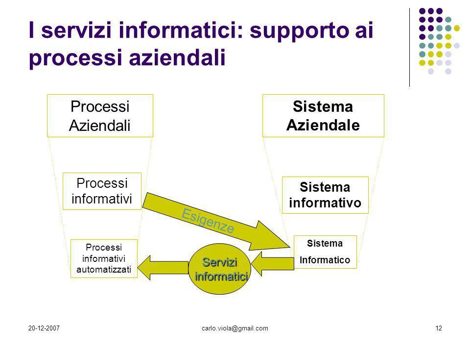 20-12-2007carlo.viola@gmail.com12 I servizi informatici: supporto ai processi aziendali Processi Aziendali Processi informativi Processi informativi a