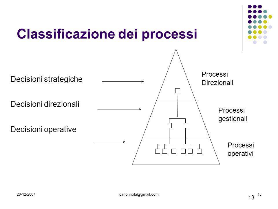 20-12-2007carlo.viola@gmail.com13 Decisioni strategiche Decisioni direzionali Decisioni operative Piramide di Anthony 13 Modello gerarchico dellorgani