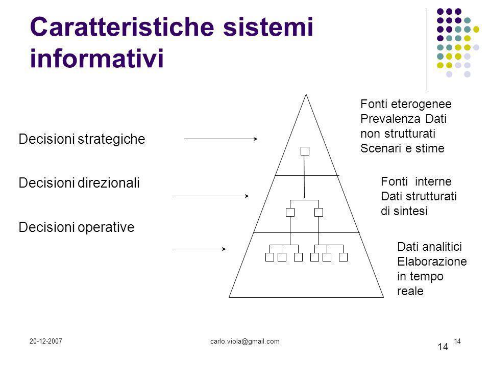 20-12-2007carlo.viola@gmail.com14 Decisioni strategiche Decisioni direzionali Decisioni operative Piramide di Anthony 14 Modello gerarchico dellorgani