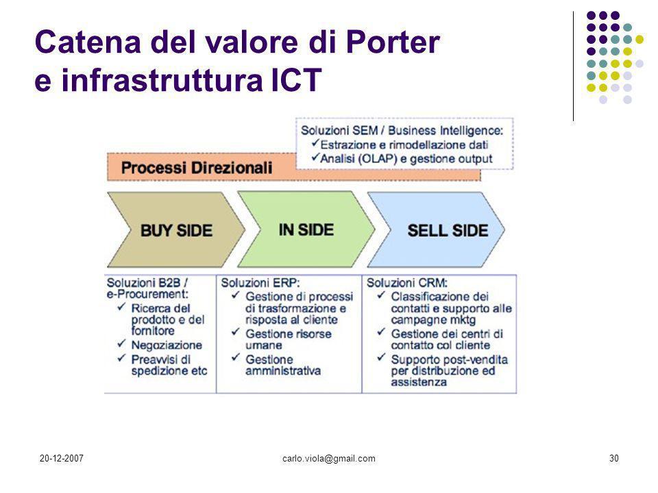 20-12-2007carlo.viola@gmail.com30 Catena del valore di Porter e infrastruttura ICT