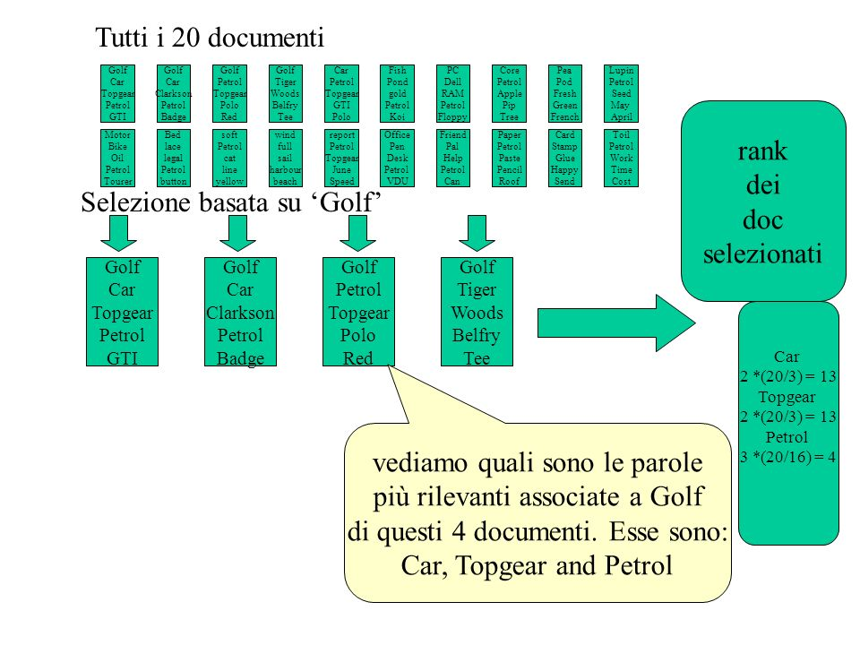Golf Car Topgear Petrol GTI Golf Car Clarkson Petrol Badge Golf Petrol Topgear Polo Red Golf Tiger Woods Belfry Tee rank dei doc selezionati Selezione basata su Golf Car 2 *(20/3) = 13 Topgear 2 *(20/3) = 13 Petrol 3 *(20/16) = 4 Golf Car Topgear Petrol GTI Golf Car Clarkson Petrol Badge Golf Petrol Topgear Polo Red Golf Tiger Woods Belfry Tee Car Petrol Topgear GTI Polo Tutti i 20 documenti Motor Bike Oil Petrol Tourer Bed lace legal Petrol button soft Petrol cat line yellow wind full sail harbour beach report Petrol Topgear June Speed Fish Pond gold Petrol Koi PC Dell RAM Petrol Floppy Core Petrol Apple Pip Tree Pea Pod Fresh Green French Lupin Petrol Seed May April Office Pen Desk Petrol VDU Friend Pal Help Petrol Can Paper Petrol Paste Pencil Roof Card Stamp Glue Happy Send Toil Petrol Work Time Cost poiché le parole sono pesate anche rispetto al loro idf, risulta che : Car e Topgear sono associate a Golf più di Petrol