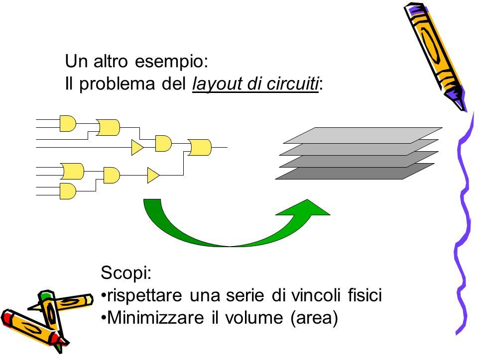 Un altro esempio: Il problema del layout di circuiti: Scopi: rispettare una serie di vincoli fisici Minimizzare il volume (area)