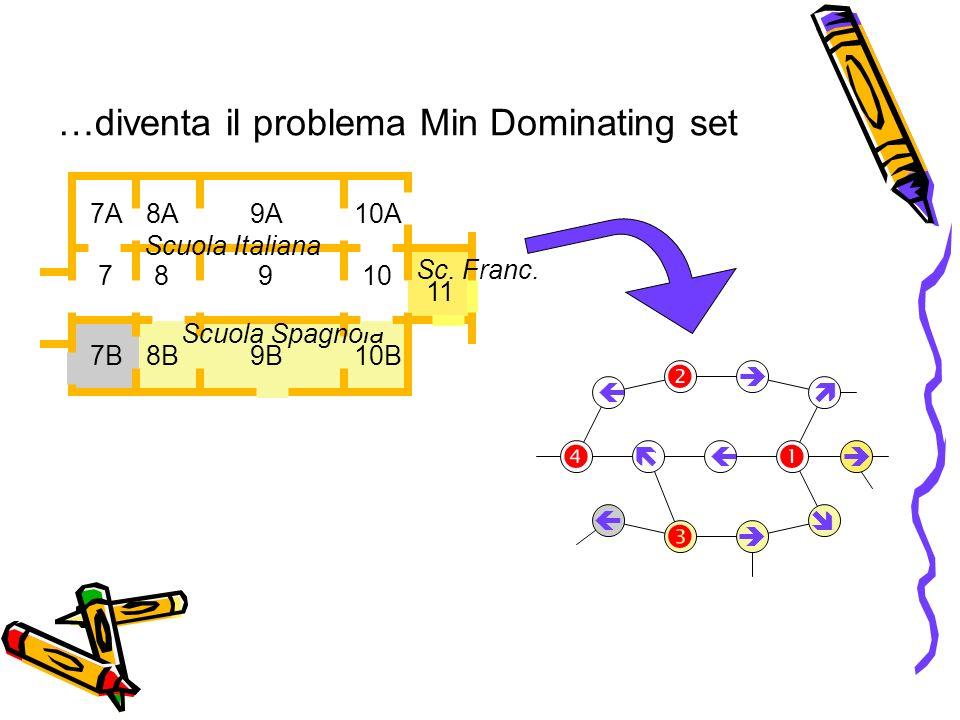 …diventa il problema Min Dominating set Scuola Italiana Scuola Spagnola Sc.