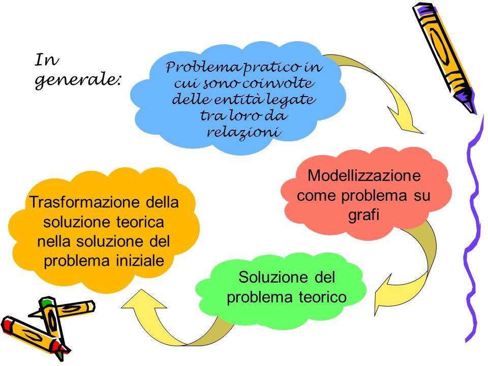 In generale: Problema pratico in cui sono coinvolte delle entità legate tra loro da relazioni Modellizzazione come problema su grafi Soluzione del problema teorico Trasformazione della soluzione teorica nella soluzione del problema iniziale