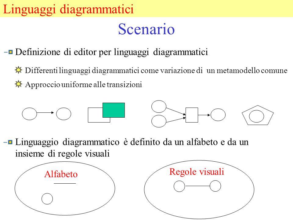 Scenario Differenti linguaggi diagrammatici come variazione di un metamodello comune Definizione di editor per linguaggi diagrammatici Approccio uniforme alle transizioni Linguaggio diagrammatico è definito da un alfabeto e da un insieme di regole visuali Alfabeto Regole visuali Linguaggi diagrammatici