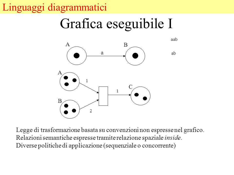Grafica eseguibile I a A B A B C 1 2 1 Legge di trasformazione basata su convenzioni non espresse nel grafico.