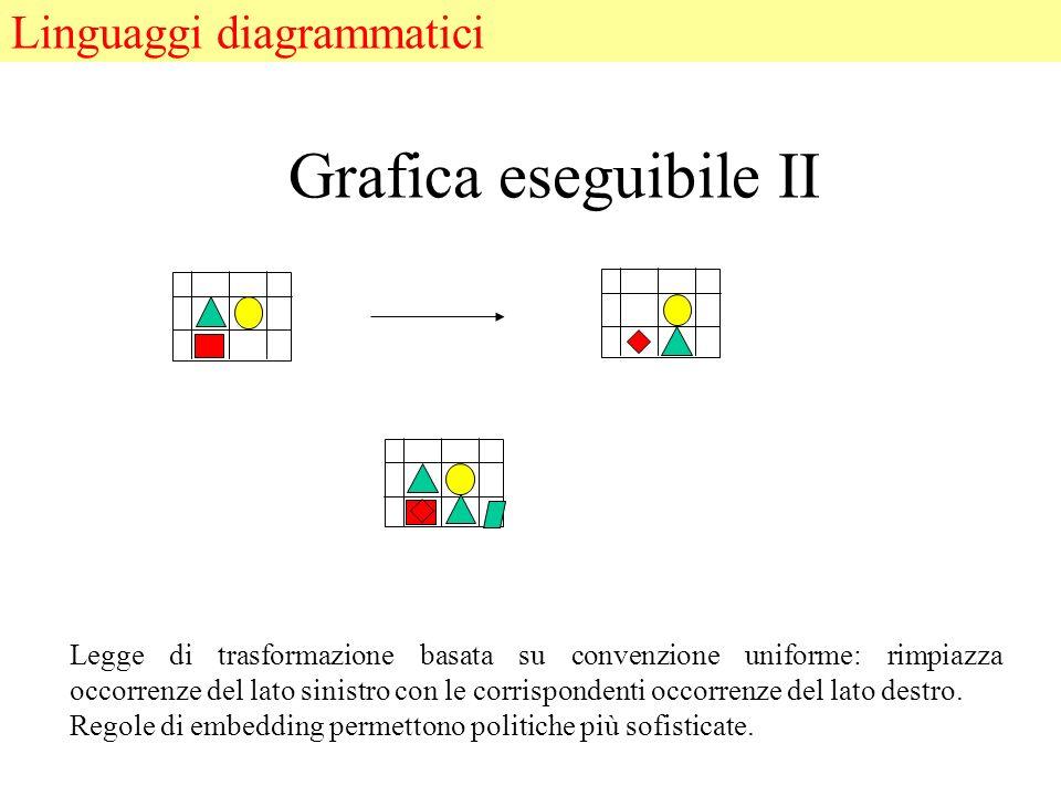 Grafica eseguibile II Legge di trasformazione basata su convenzione uniforme: rimpiazza occorrenze del lato sinistro con le corrispondenti occorrenze del lato destro.