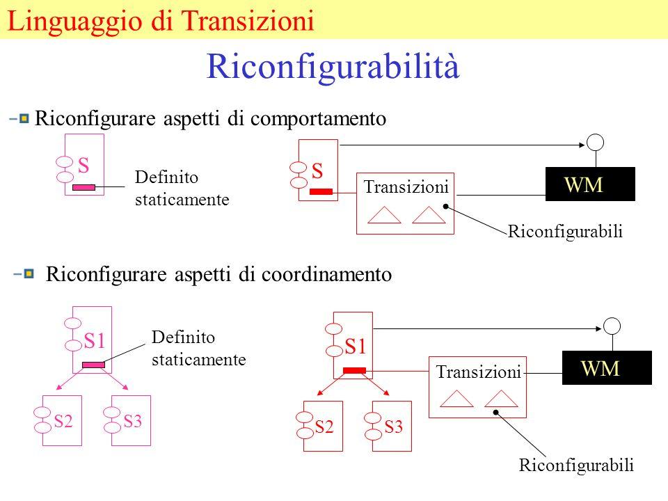 Riconfigurabilità Riconfigurare aspetti di comportamento Linguaggio di Transizioni S2 S1 Transizioni WM S Definito staticamente S Riconfigurabili Riconfigurare aspetti di coordinamento S3 Definito staticamente S2 S1 S3 Transizioni WM Riconfigurabili