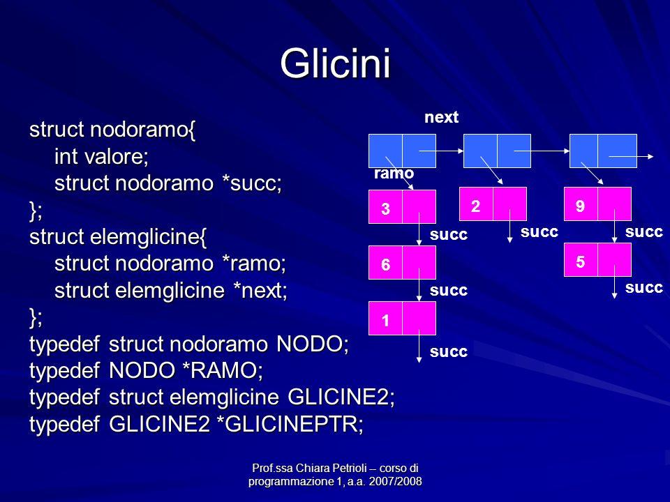 Prof.ssa Chiara Petrioli -- corso di programmazione 1, a.a. 2007/2008 Glicini struct nodoramo{ int valore; struct nodoramo *succ; }; struct elemglicin