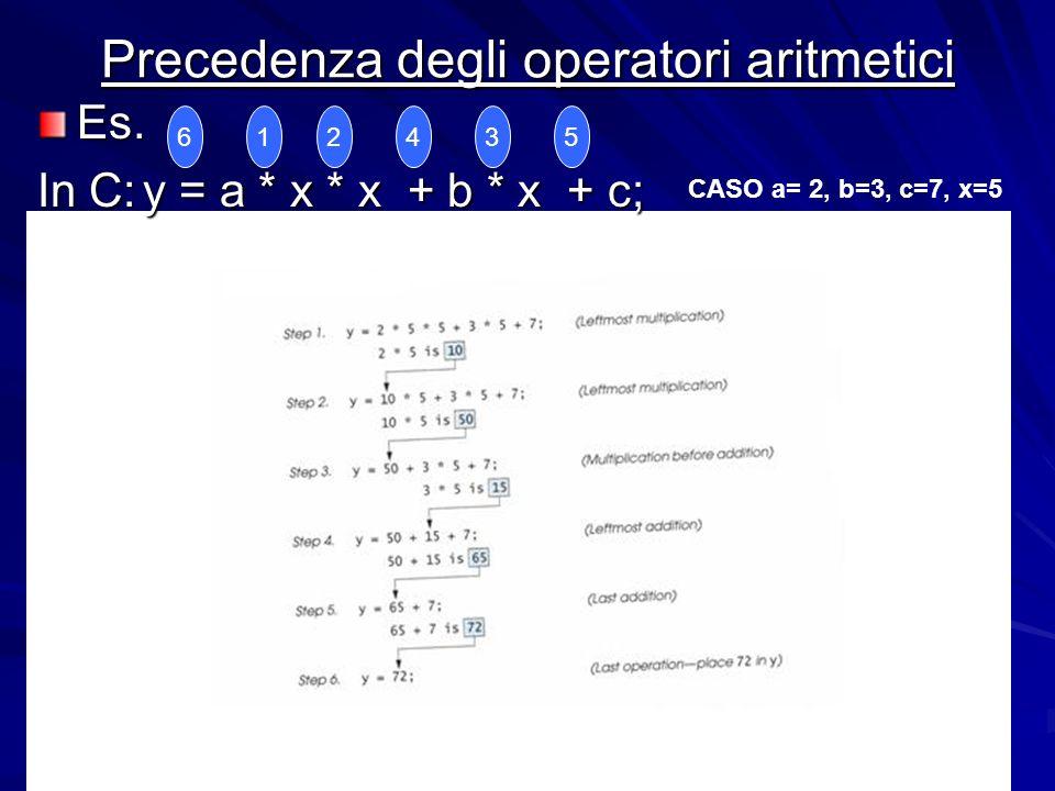Prof.ssa Chiara Petrioli -- corso di programmazione 1, a.a. 2006/2007 Precedenza degli operatori aritmetici Es. In C:y = a * x * x + b * x + c; 123456