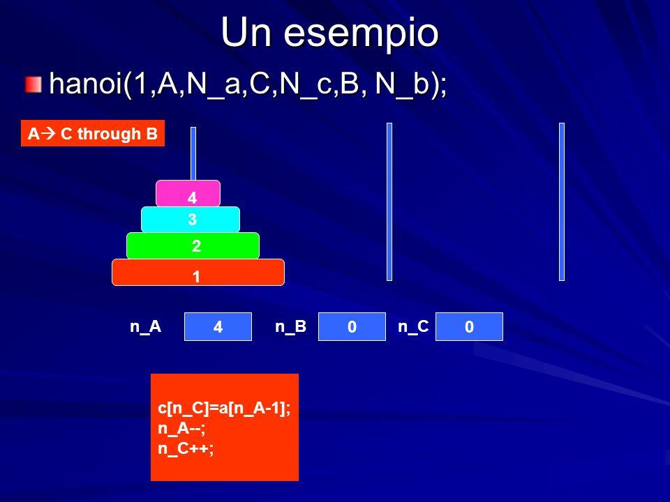 Un esempio hanoi(1,A,N_a,C,N_c,B, N_b); 4 3 2 1 400 A C through B c[n_C]=a[n_A-1]; n_A--; n_C++; n_An_Bn_C