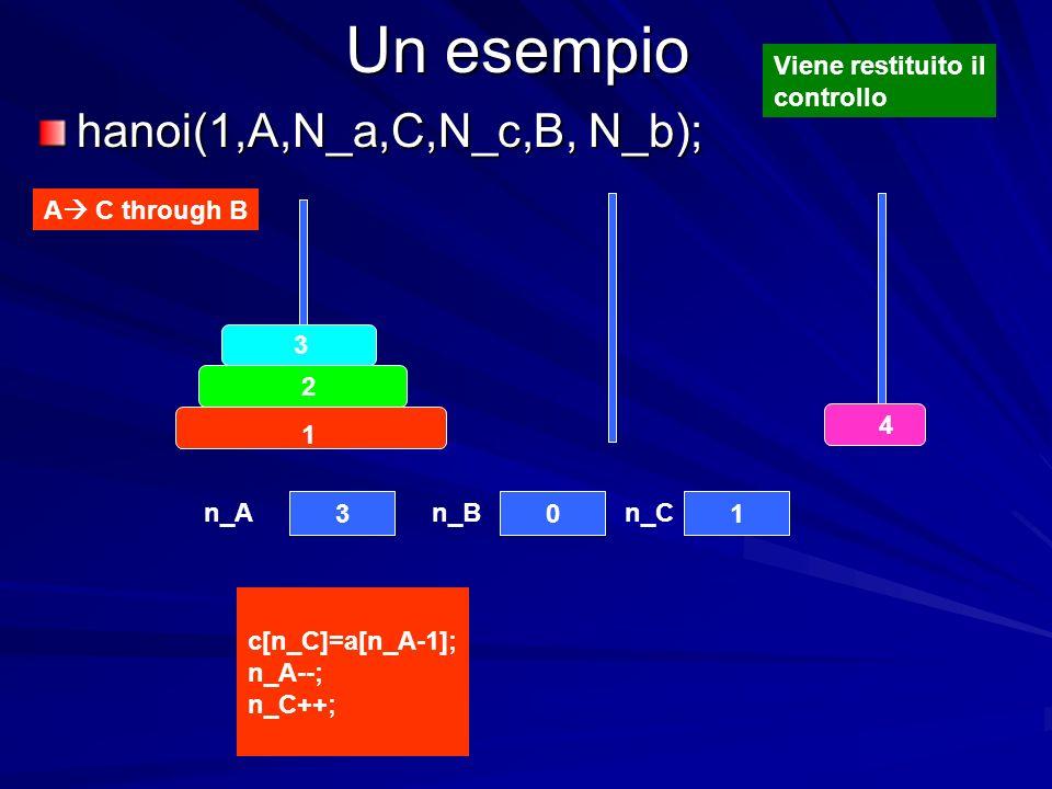 Un esempio hanoi(1,A,N_a,C,N_c,B, N_b); 4 3 2 1 301 A C through B c[n_C]=a[n_A-1]; n_A--; n_C++; n_An_Bn_C Viene restituito il controllo