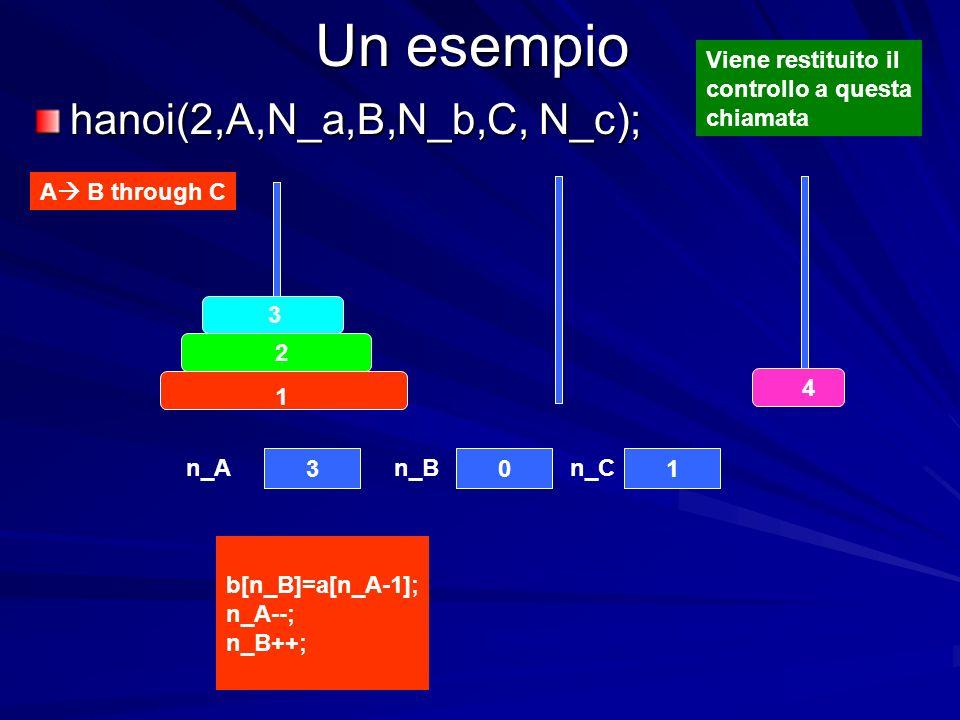 Un esempio hanoi(2,A,N_a,B,N_b,C, N_c); A B through C Viene restituito il controllo a questa chiamata 4 3 2 1 301 n_An_Bn_C b[n_B]=a[n_A-1]; n_A--; n_B++;