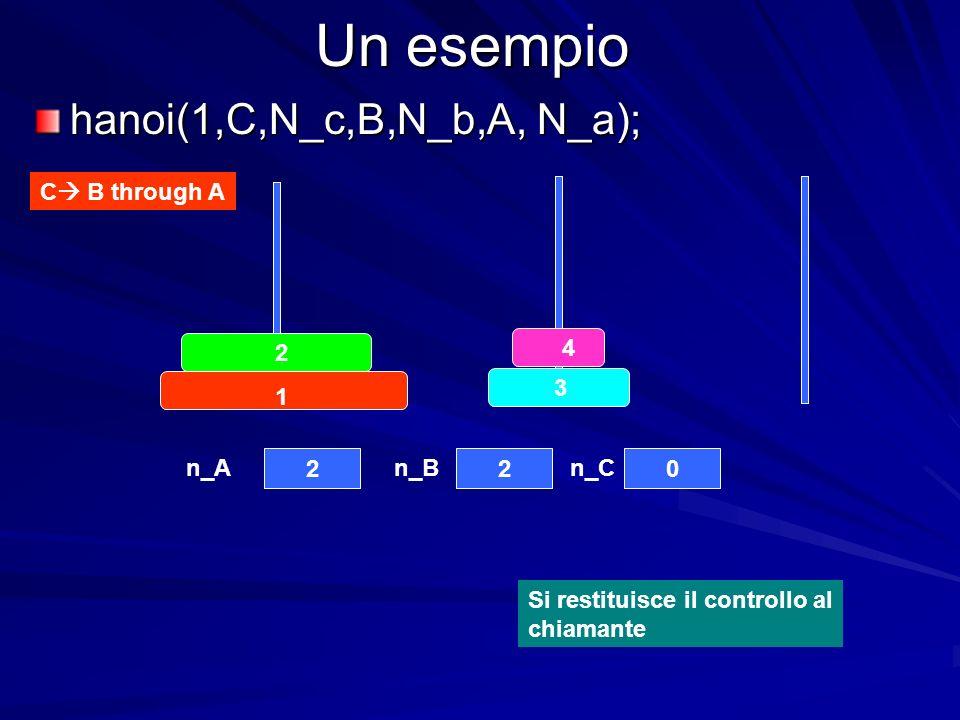 Un esempio hanoi(1,C,N_c,B,N_b,A, N_a); C B through A 4 3 2 1 220 n_An_Bn_C Si restituisce il controllo al chiamante