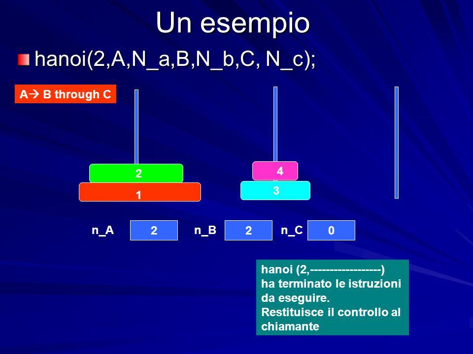 Un esempio hanoi(2,A,N_a,B,N_b,C, N_c); A B through C 4 3 2 1 220 n_An_Bn_C hanoi (2,------------------) ha terminato le istruzioni da eseguire.