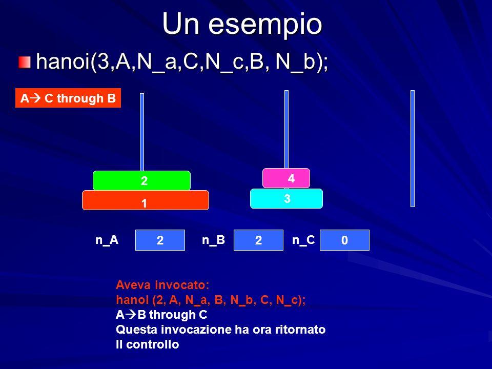 Un esempio hanoi(3,A,N_a,C,N_c,B, N_b); A C through B Aveva invocato: hanoi (2, A, N_a, B, N_b, C, N_c); A B through C Questa invocazione ha ora ritor