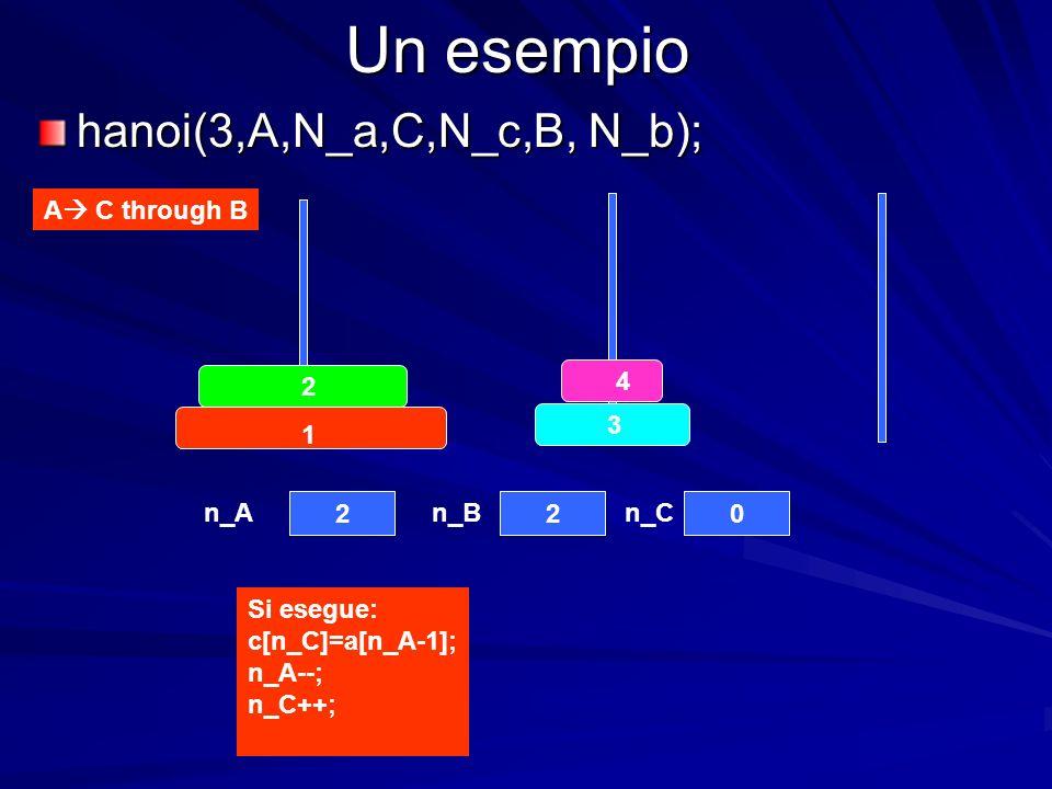 Un esempio hanoi(3,A,N_a,C,N_c,B, N_b); A C through B 4 3 2 1 220 n_An_Bn_C Si esegue: c[n_C]=a[n_A-1]; n_A--; n_C++;