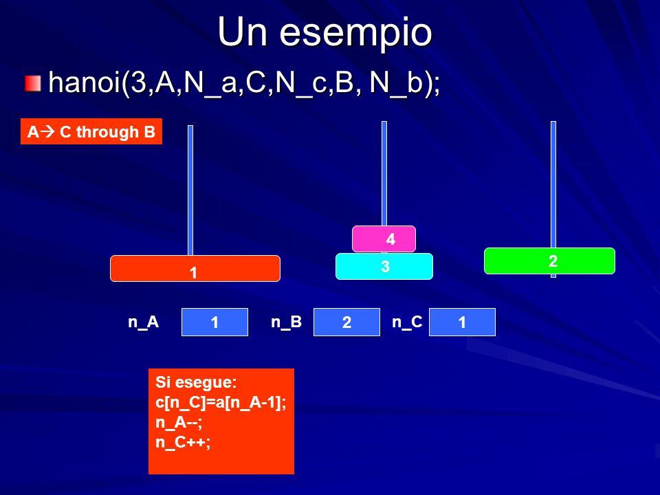 Un esempio hanoi(3,A,N_a,C,N_c,B, N_b); A C through B 4 3 2 1 121 n_An_Bn_C Si esegue: c[n_C]=a[n_A-1]; n_A--; n_C++;