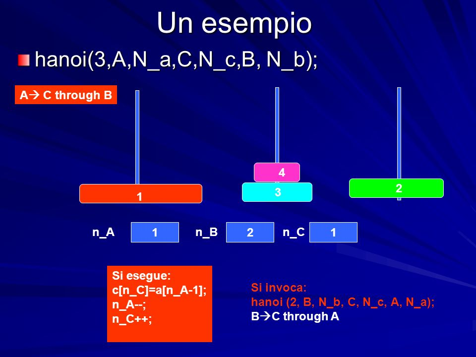 Un esempio hanoi(3,A,N_a,C,N_c,B, N_b); A C through B 4 3 2 1 121 n_An_Bn_C Si esegue: c[n_C]=a[n_A-1]; n_A--; n_C++; Si invoca: hanoi (2, B, N_b, C, N_c, A, N_a); B C through A