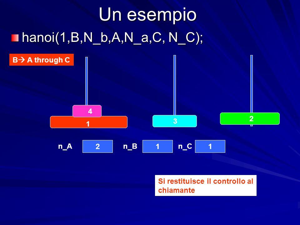 Un esempio hanoi(1,B,N_b,A,N_a,C, N_C); B A through C 4 3 2 1 211 n_An_Bn_C Si restituisce il controllo al chiamante