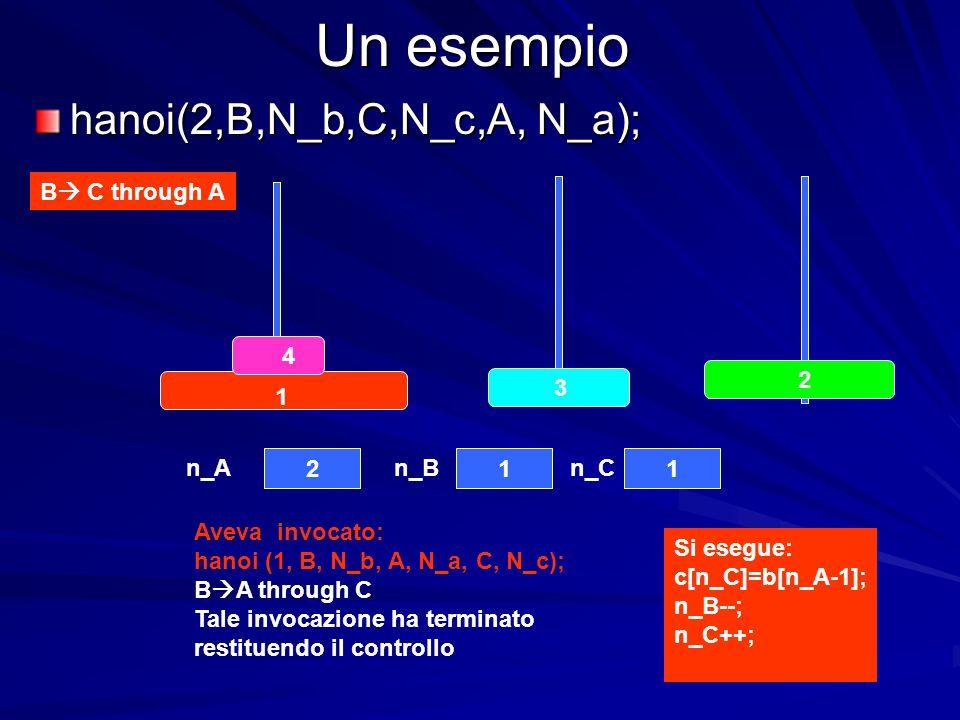 Un esempio hanoi(2,B,N_b,C,N_c,A, N_a); B C through A Aveva invocato: hanoi (1, B, N_b, A, N_a, C, N_c); B A through C Tale invocazione ha terminato restituendo il controllo 4 3 2 1 211 n_An_Bn_C Si esegue: c[n_C]=b[n_A-1]; n_B--; n_C++;