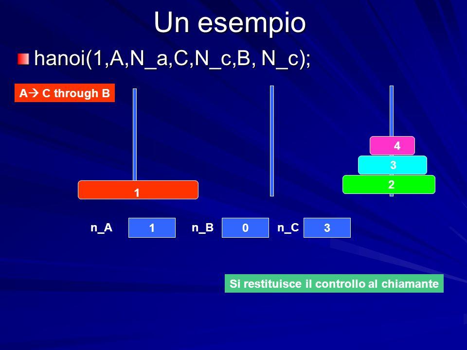 Un esempio hanoi(1,A,N_a,C,N_c,B, N_c); A C through B 4 3 2 1 103 n_An_Bn_C Si restituisce il controllo al chiamante